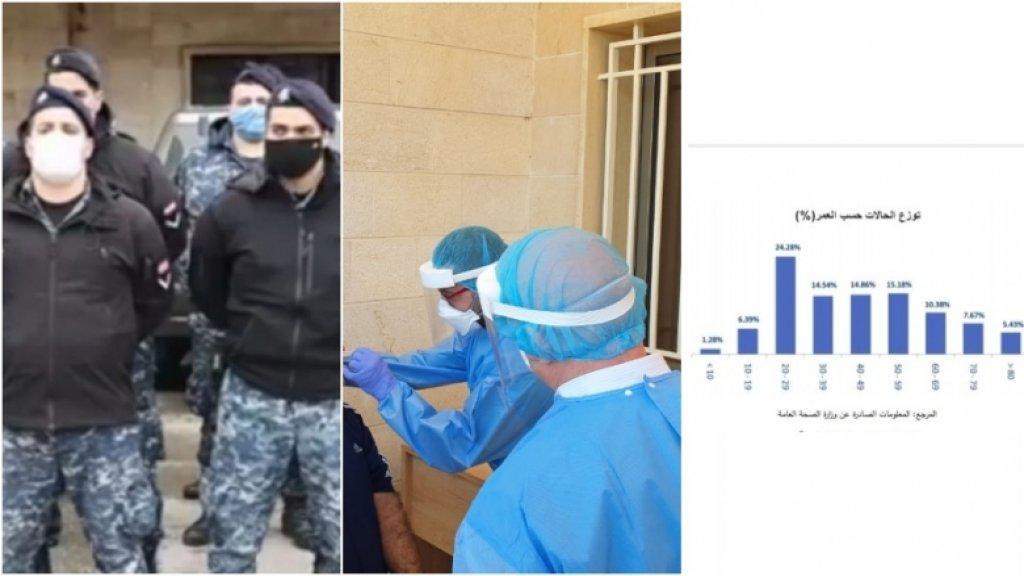 تقرير غرفة إدارة الكوارث: 632 إصابة كورونا في لبنان و80 حالة شفاء.. وهكذا تتوزع الحالات بحسب العمر