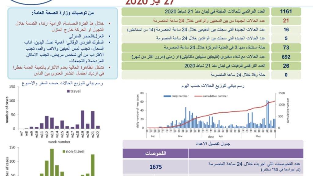 وزارة الصحة: 21 حالة كورونا جديدة، رفعت العدد التراكمي  في لبنان الى 1161 اصابة