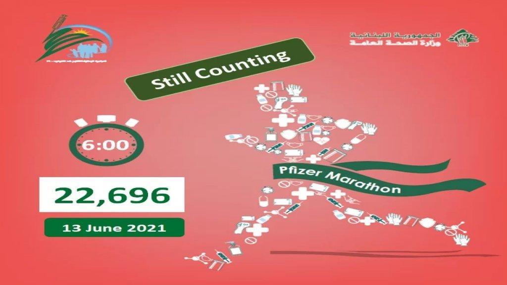 وزارة الصحة: عدد المواطنين الذين تلقوا لَقاح فايزر بلغ 22,696 لغاية الساعة السادسة من بعد ظهر الأحد 13 حزيران 2021