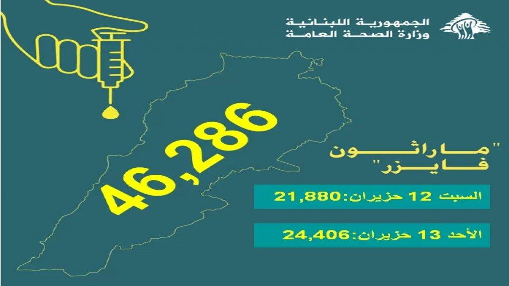 وزارة الصحة: 46286 هو عدد الملقحين في ماراثون فايزر الثالث.. الى اللقاء في الماراثون المقبل